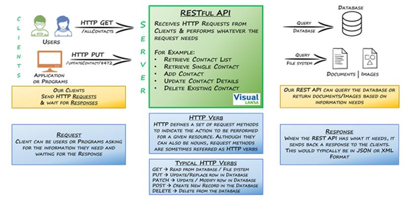 Visual LANSA REST API